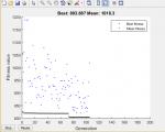 پخش بار بهینه با استفاده از الگوریتم ژنتیک GA بر روی سیستم قدرت ۳۰ شینه همراه داکیومنت لاتین-1