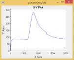 شبیه سازی سیستم تزریق اتوماتیک انسولین با روش lqg-1