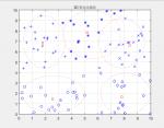 شبیه سازی دسته بندی فازی با استفاده از الگوریتم ژنتیک همراه مقاله و گزارش-1