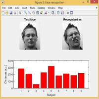 تشخیص چهره به کمک پردازش تصویر با روش SVD همراه گزارش فارسی