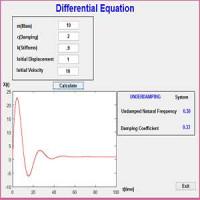 حل معادله جرم و فنر با استفاده از رابط گرافیکی متلب با مقاله:انجام پروژه متلب