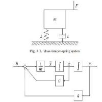 طراحی کنترل کننده مقاوم robust control بر روی مدل جرم و فنر همراه مقاله  (کنترل مقاوم)