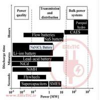 شبیه سازی سیستم ذخیره انرژی در سیمولینک متلب