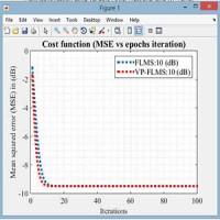 شناسایی سیستم با کمک  الگوریتم LMS حداقل مربعات خطا در متلب