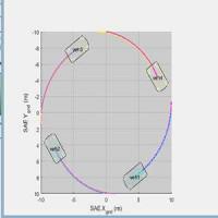 شبیه سازی حرکت چند اتومبیل در متلب بهمراه معادلات حرکتی