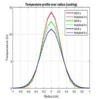 حل معادله انتقال حرارت دوبعدی به روش ADI با متلب